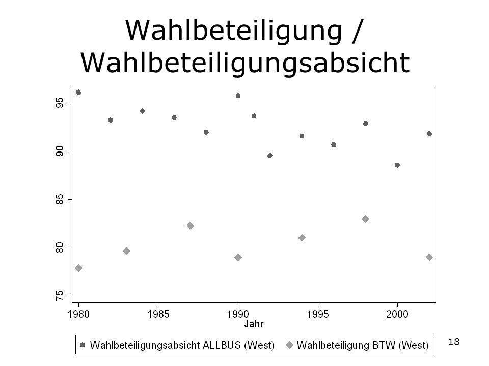 18 Wahlbeteiligung / Wahlbeteiligungsabsicht
