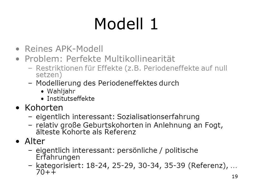 19 Modell 1 Reines APK-Modell Problem: Perfekte Multikollinearität –Restriktionen für Effekte (z.B. Periodeneffekte auf null setzen) –Modellierung des