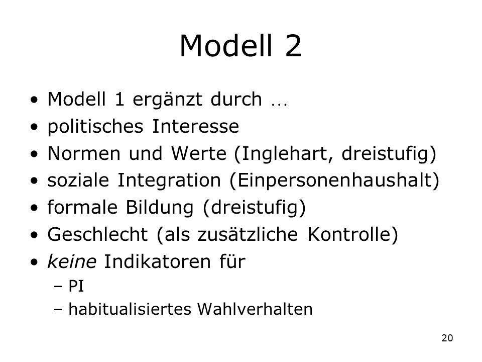 20 Modell 2 Modell 1 ergänzt durch politisches Interesse Normen und Werte (Inglehart, dreistufig) soziale Integration (Einpersonenhaushalt) formale Bi
