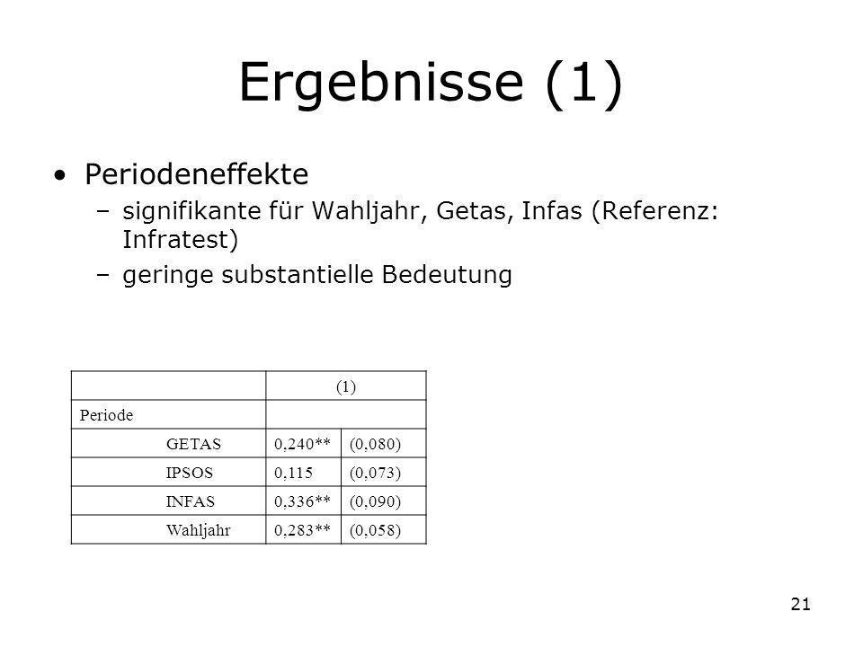 21 Ergebnisse (1) Periodeneffekte –signifikante für Wahljahr, Getas, Infas (Referenz: Infratest) –geringe substantielle Bedeutung (1) Periode GETAS0,2