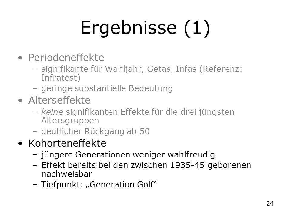 24 Ergebnisse (1) Periodeneffekte –signifikante für Wahljahr, Getas, Infas (Referenz: Infratest) –geringe substantielle Bedeutung Alterseffekte –keine