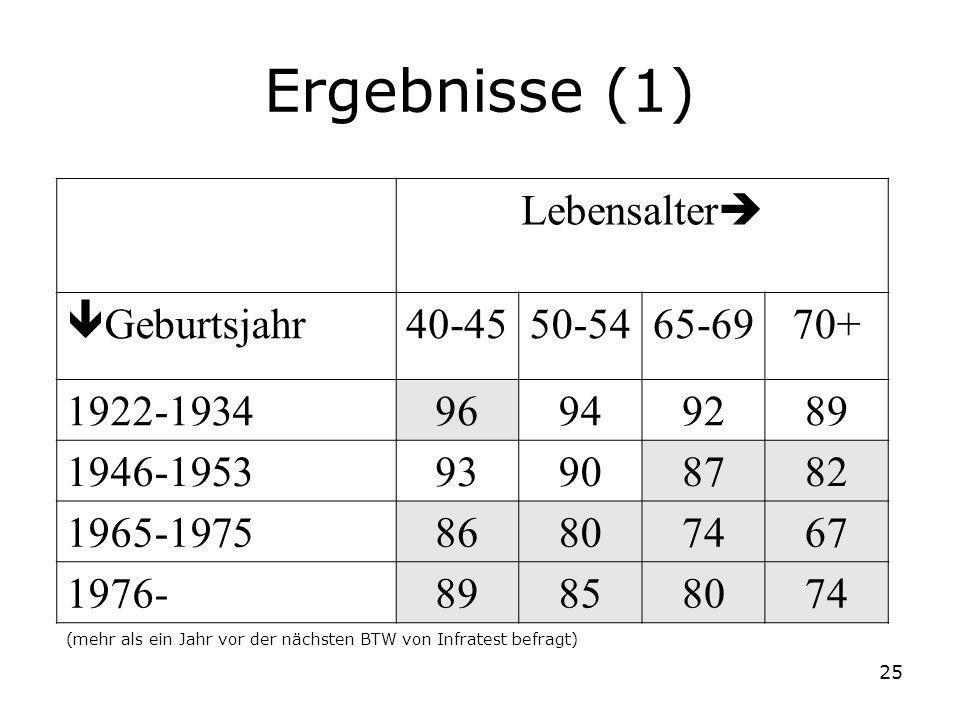 25 Ergebnisse (1) Lebensalter Geburtsjahr 40-4550-5465-6970+ 1922-193496949289 1946-195393908782 1965-197586807467 1976-89858074 (mehr als ein Jahr vo