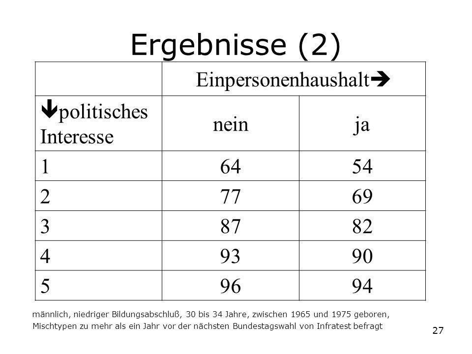 27 Einpersonenhaushalt politisches Interesse neinja 16454 27769 38782 49390 59694 männlich, niedriger Bildungsabschluß, 30 bis 34 Jahre, zwischen 1965