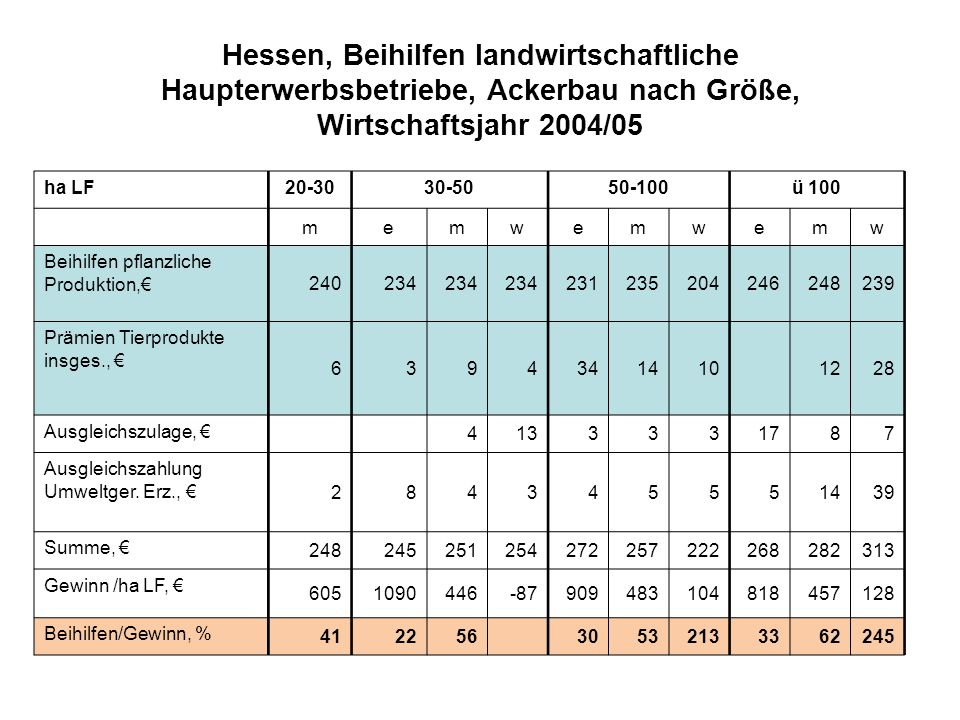 Hessen, Beihilfen landwirtschaftliche Haupterwerbsbetriebe, Ackerbau nach Größe, Wirtschaftsjahr 2004/05 ha LF20-3030-5050-100ü 100 memwemwemw Beihilf
