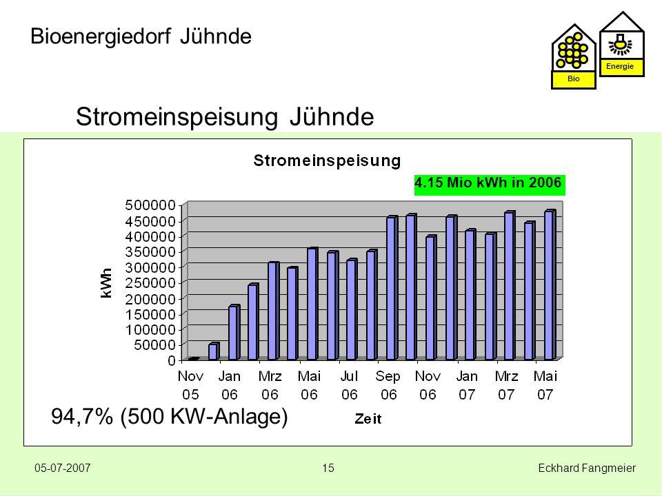 Energie Bio 05-07-2007 Eckhard Fangmeier15 Bioenergiedorf Jühnde Stromeinspeisung Jühnde 4.15 Mio kWh in 2006 94,7% (500 KW-Anlage)