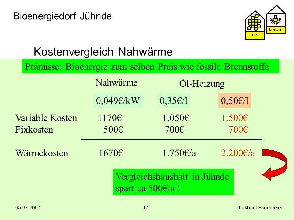Energie Bio 05-07-2007 Eckhard Fangmeier17 Bioenergiedorf Jühnde Kostenvergleich Nahwärme Prämisse: Bioenergie zum selben Preis wie fossile Brennstoff