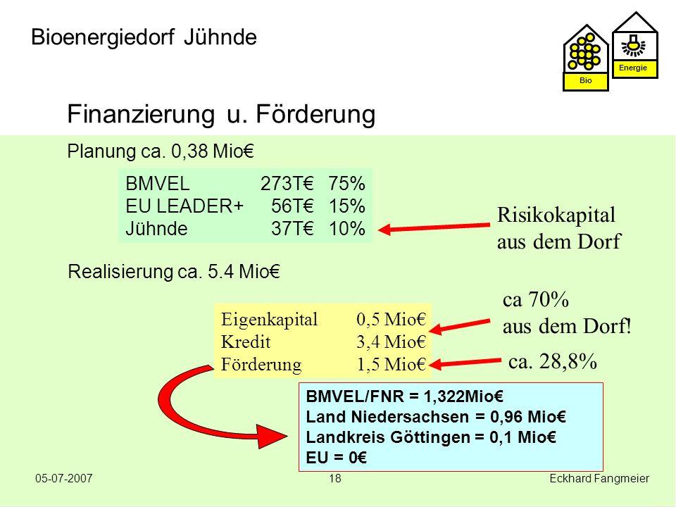 Energie Bio 05-07-2007 Eckhard Fangmeier18 Bioenergiedorf Jühnde Finanzierung u. Förderung Planung ca. 0,38 Mio Realisierung ca. 5.4 Mio BMVEL/FNR = 1