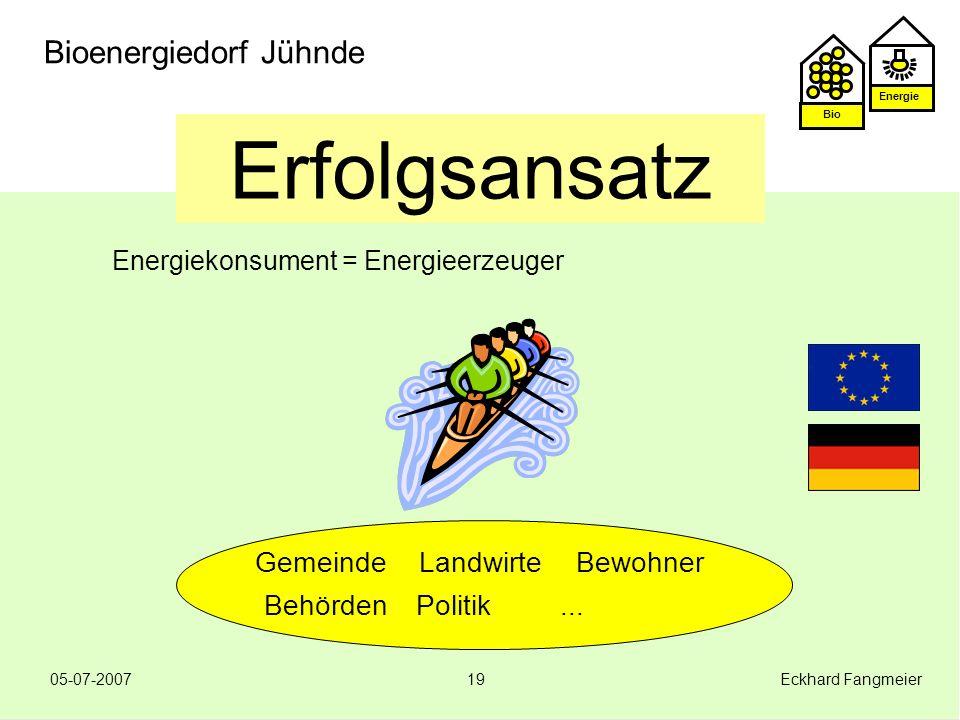 Energie Bio 05-07-2007 Eckhard Fangmeier19 Bioenergiedorf Jühnde Erfolgsansatz Energiekonsument = Energieerzeuger GemeindeLandwirteBewohner BehördenPo