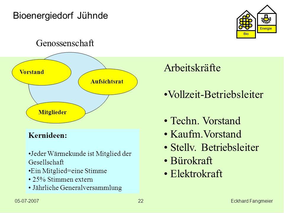 Energie Bio 05-07-2007 Eckhard Fangmeier22 Bioenergiedorf Jühnde Genossenschaft Aufsichtsrat Vorstand Mitglieder Kernideen: Jeder Wärmekunde ist Mitgl