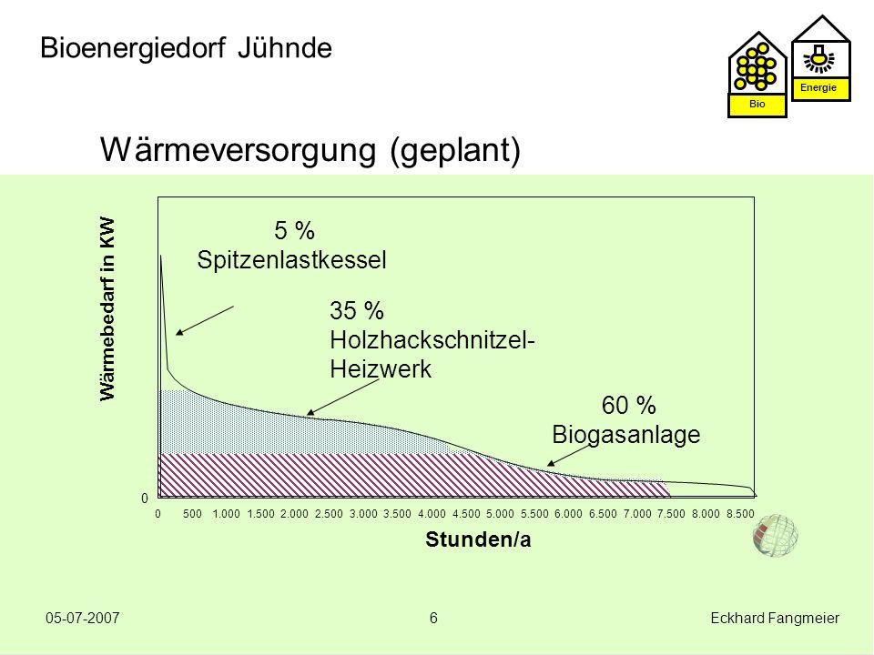 Energie Bio 05-07-2007 Eckhard Fangmeier17 Bioenergiedorf Jühnde Kostenvergleich Nahwärme Prämisse: Bioenergie zum selben Preis wie fossile Brennstoffe Öl-Heizung Variable Kosten 11701.050 1.500 Fixkosten 500 700 700 Wärmekosten 1670 1.750/a2.200/a Vergleichshaushalt in Jühnde spart ca 500/a .