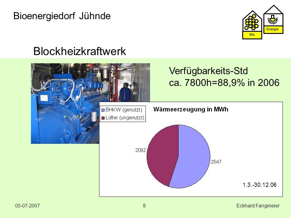 Energie Bio 05-07-2007 Eckhard Fangmeier8 Bioenergiedorf Jühnde Blockheizkraftwerk Verfügbarkeits-Std ca. 7800h=88,9% in 2006 1.3.-30.12.06