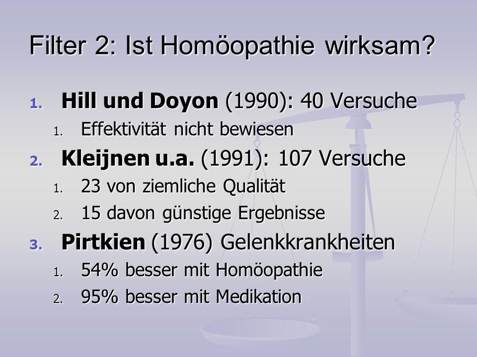 Filter 2: Ist Homöopathie wirksam? 1. Hill und Doyon (1990): 40 Versuche 1. Effektivität nicht bewiesen 2. Kleijnen u.a. (1991): 107 Versuche 1. 23 vo
