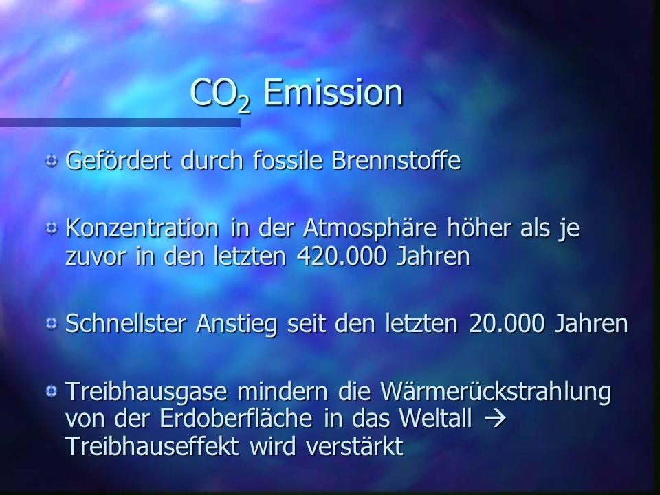 CO 2 Emission Gefördert durch fossile Brennstoffe Konzentration in der Atmosphäre höher als je zuvor in den letzten 420.000 Jahren Schnellster Anstieg