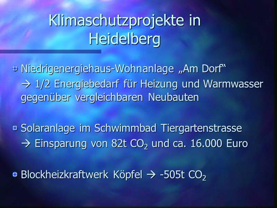 Klimaschutzprojekte in Heidelberg Niedrigenergiehaus-Wohnanlage Am Dorf 1/2 Energiebedarf für Heizung und Warmwasser gegenüber vergleichbaren Neubaute