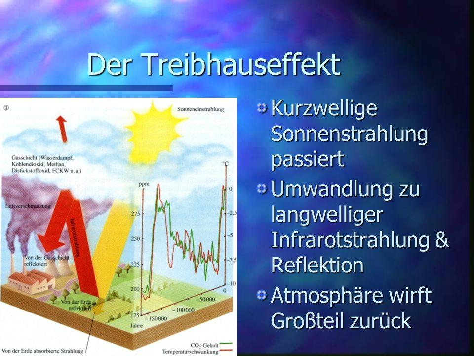 Der Treibhauseffekt Kurzwellige Sonnenstrahlung passiert Umwandlung zu langwelliger Infrarotstrahlung & Reflektion Atmosphäre wirft Großteil zurück