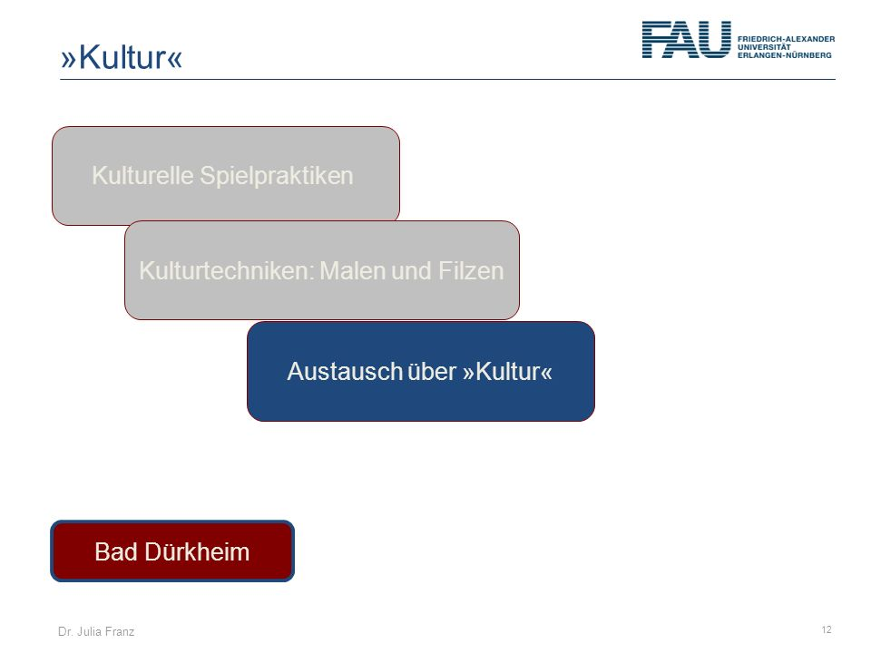 Dr. Julia Franz 12 Kulturelle Spielpraktiken Austausch über »Kultur« Bad Dürkheim Kulturtechniken: Malen und Filzen »Kultur«