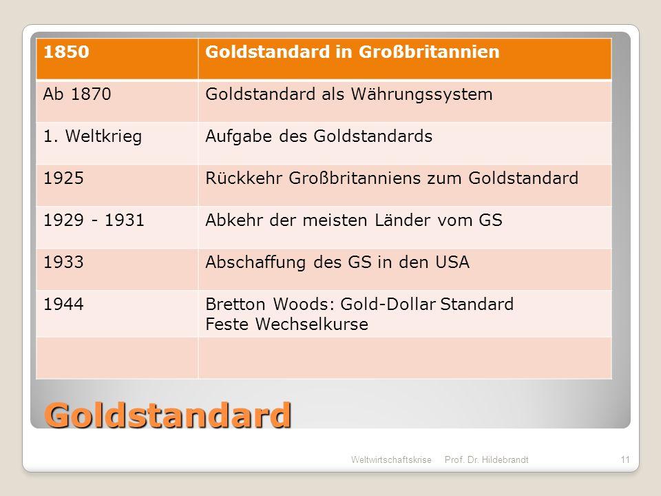 Goldstandard 1850Goldstandard in Großbritannien Ab 1870Goldstandard als Währungssystem 1. WeltkriegAufgabe des Goldstandards 1925Rückkehr Großbritanni