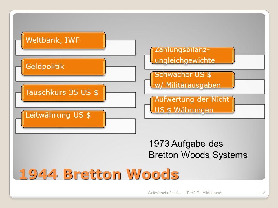1944 Bretton Woods Weltbank, IWFGeldpolitikTauschkurs 35 US $ Leitwährung US $ Zahlungsbilanz- ungleichgewichte Schwacher US $ w/ Militärausgaben Aufw