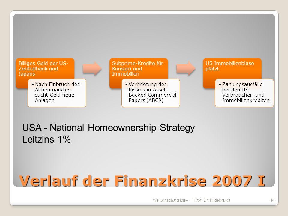 Verlauf der Finanzkrise 2007 I Billiges Geld der US- Zentralbank und Japans Nach Einbruch des Aktienmarktes sucht Geld neue Anlagen Subprime-Kredite f
