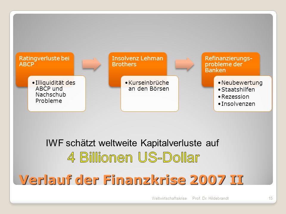 Verlauf der Finanzkrise 2007 II Ratingverluste bei ABCP Illiquidität des ABCP und Nachschub Probleme Insolvenz Lehman Brothers Kurseinbrüche an den Bö