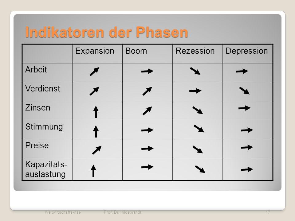 Indikatoren der Phasen ExpansionBoomRezessionDepression Arbeit Verdienst Zinsen Stimmung Preise Kapazitäts- auslastung Weltwirtschaftskrise 17Prof. Dr