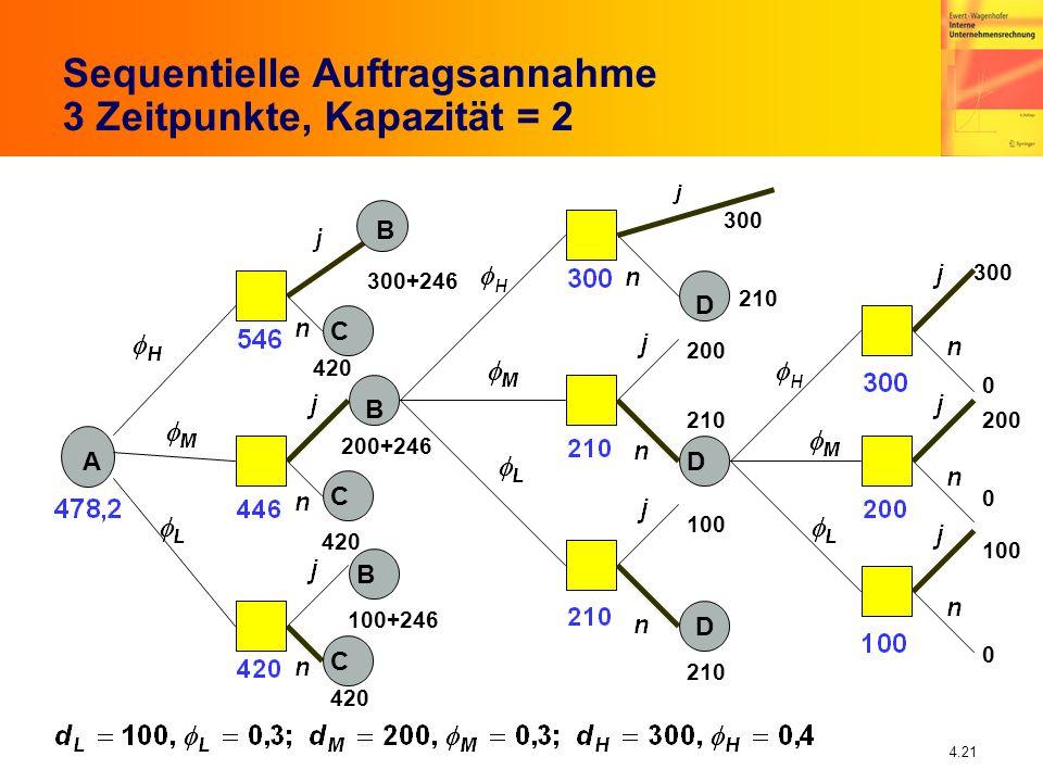 4.21 Sequentielle Auftragsannahme 3 Zeitpunkte, Kapazität = 2 A C B CBC D DD 300 200 100 0 0 0 210 300 200 100 300+246 100+246 420 200+246 B