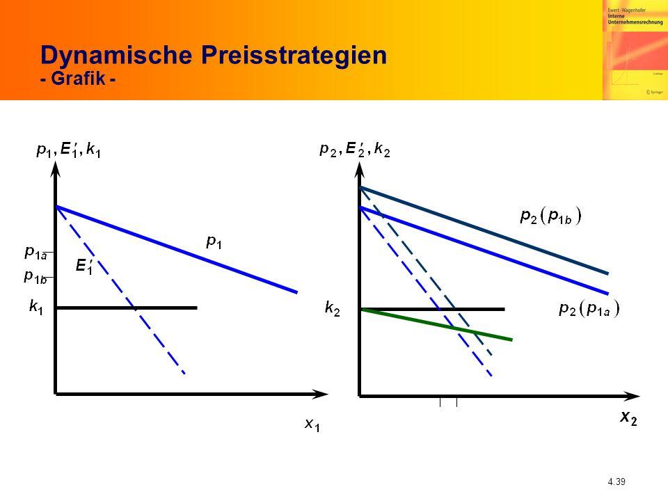 4.39 Dynamische Preisstrategien - Grafik -
