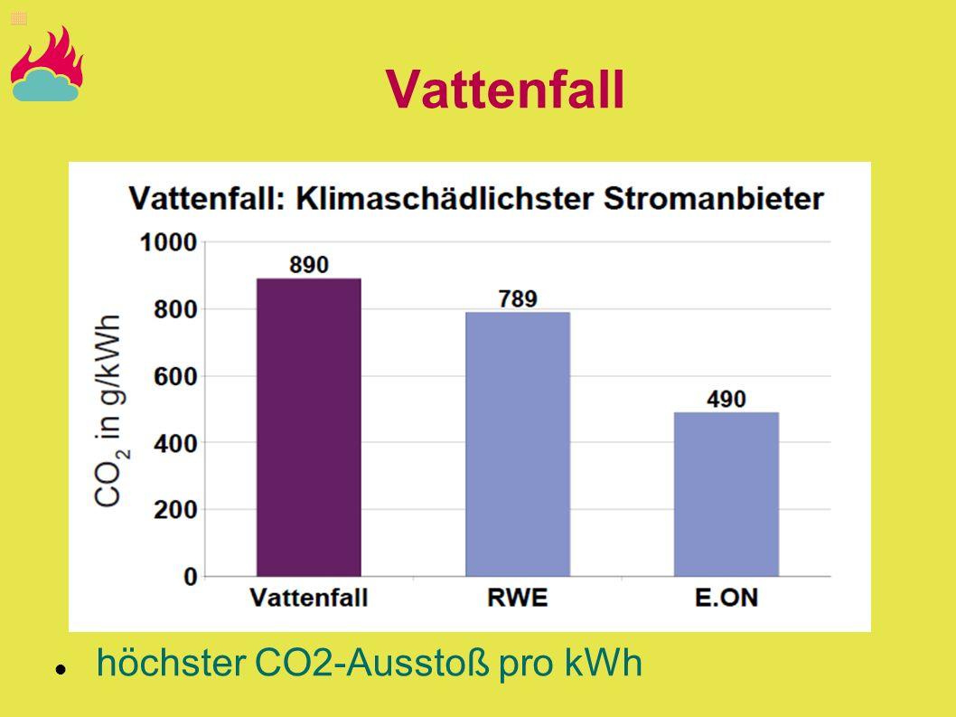 Vattenfall höchster CO2-Ausstoß pro kWh