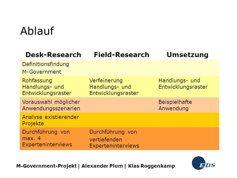 Ablauf Desk-ResearchField-ResearchUmsetzung Definitionsfindung M-Government Rohfassung Handlungs- und Entwicklungsraster Verfeinerung Handlungs- und E