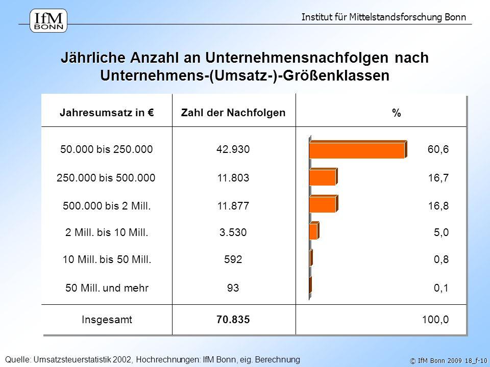 Institut für Mittelstandsforschung Bonn © IfM Bonn 2009 18_f-10 Jährliche Anzahl an Unternehmensnachfolgen nach Unternehmens-(Umsatz-)-Größenklassen Q