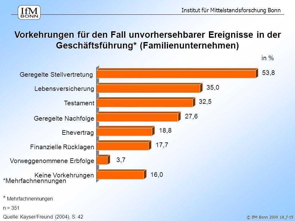 Institut für Mittelstandsforschung Bonn © IfM Bonn 2009 18_f-15 * Mehrfachnennungen n = 351 Quelle: Kayser/Freund (2004), S. 42 Vorkehrungen für den F