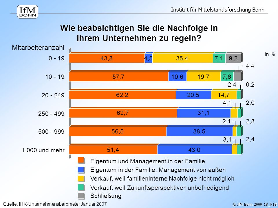 Institut für Mittelstandsforschung Bonn © IfM Bonn 2009 18_f-18 Mitarbeiteranzahl Quelle: IHK-Unternehmensbarometer Januar 2007 0 - 19 10 - 19 20 - 24