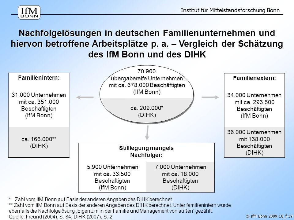 Institut für Mittelstandsforschung Bonn © IfM Bonn 2009 18_f-19 70.900 übergabereife Unternehmen mit ca. 678.000 Beschäftigten (IfM Bonn) Nachfolgelös