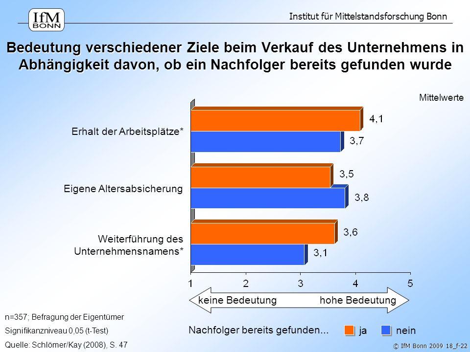 Institut für Mittelstandsforschung Bonn © IfM Bonn 2009 18_f-22 Bedeutung verschiedener Ziele beim Verkauf des Unternehmens in Abhängigkeit davon, ob