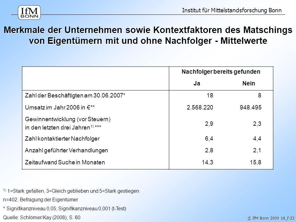 Institut für Mittelstandsforschung Bonn © IfM Bonn 2009 18_f-23 Merkmale der Unternehmen sowie Kontextfaktoren des Matschings von Eigentümern mit und