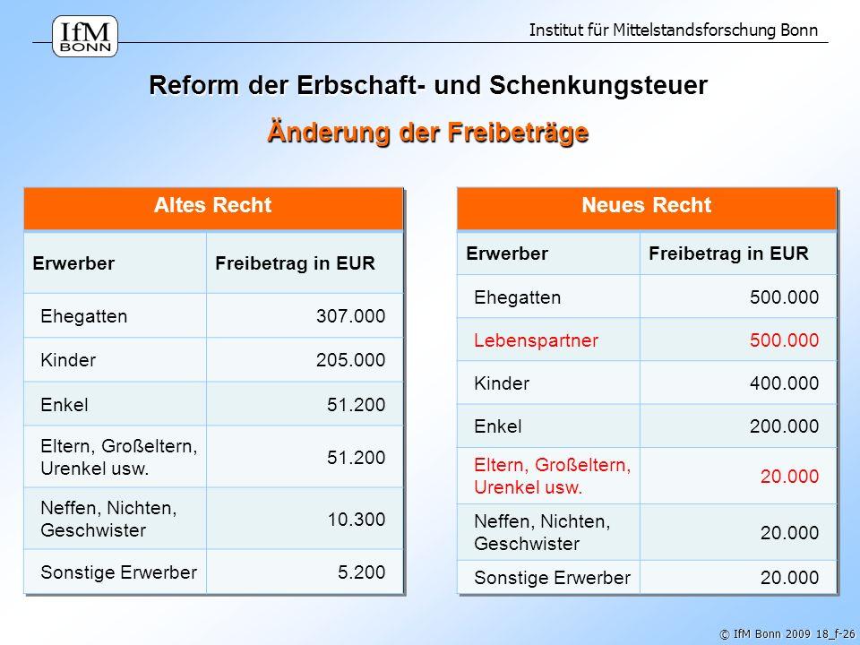 Institut für Mittelstandsforschung Bonn © IfM Bonn 2009 18_f-26 Reform der Erbschaft- und Schenkungsteuer Änderung der Freibeträge Altes Recht Erwerbe