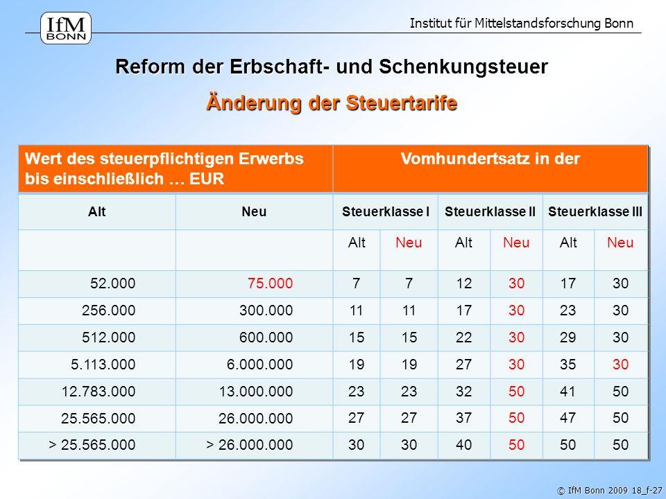 Institut für Mittelstandsforschung Bonn © IfM Bonn 2009 18_f-27 Reform der Erbschaft- und Schenkungsteuer Änderung der Steuertarife Wert des steuerpfl