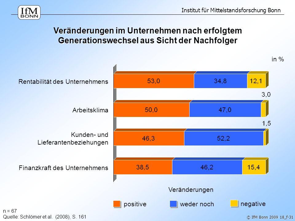 Institut für Mittelstandsforschung Bonn © IfM Bonn 2009 18_f-31 n = 67 Quelle: Schlömer et al. (2008), S. 161 Veränderungen im Unternehmen nach erfolg