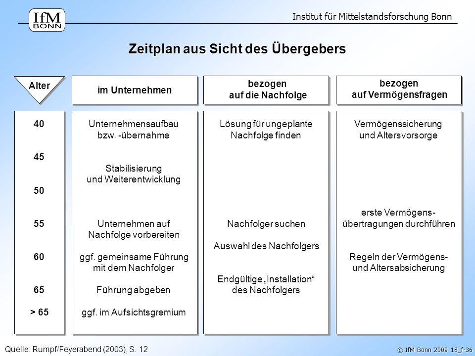 Institut für Mittelstandsforschung Bonn © IfM Bonn 2009 18_f-36 Zeitplan aus Sicht des Übergebers Quelle: Rumpf/Feyerabend (2003), S. 12 im Unternehme