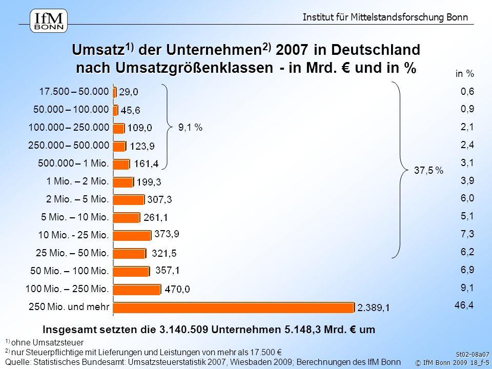 Institut für Mittelstandsforschung Bonn © IfM Bonn 2009 18_f-5 1) ohne Umsatzsteuer 2) nur Steuerpflichtige mit Lieferungen und Leistungen von mehr al
