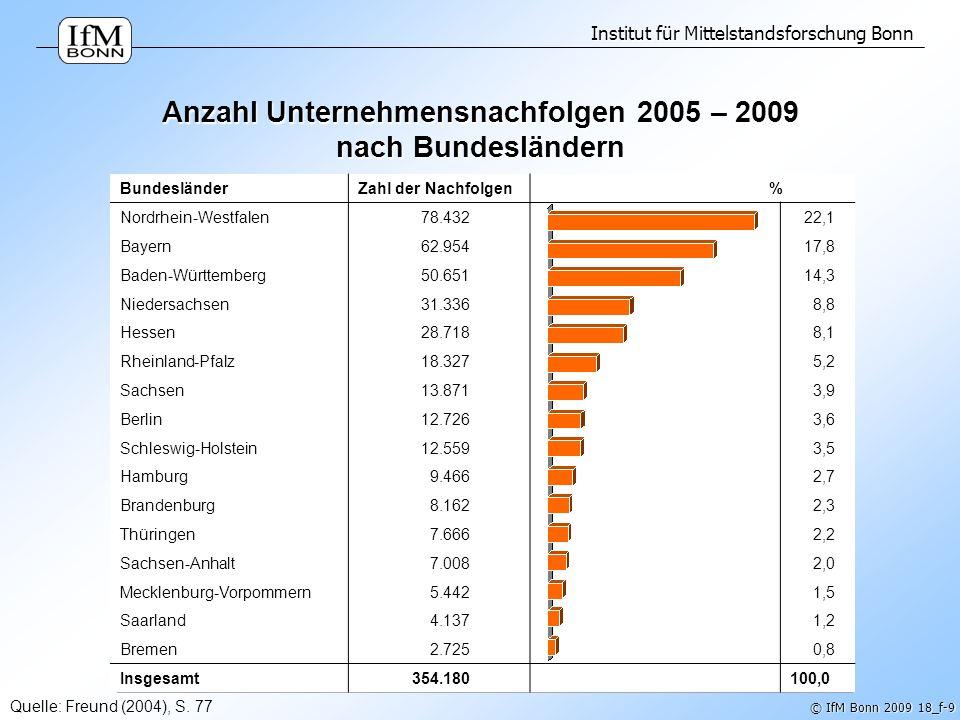 Institut für Mittelstandsforschung Bonn © IfM Bonn 2009 18_f-9 Anzahl Unternehmensnachfolgen 2005 – 2009 nach Bundesländern BundesländerZahl der Nachf