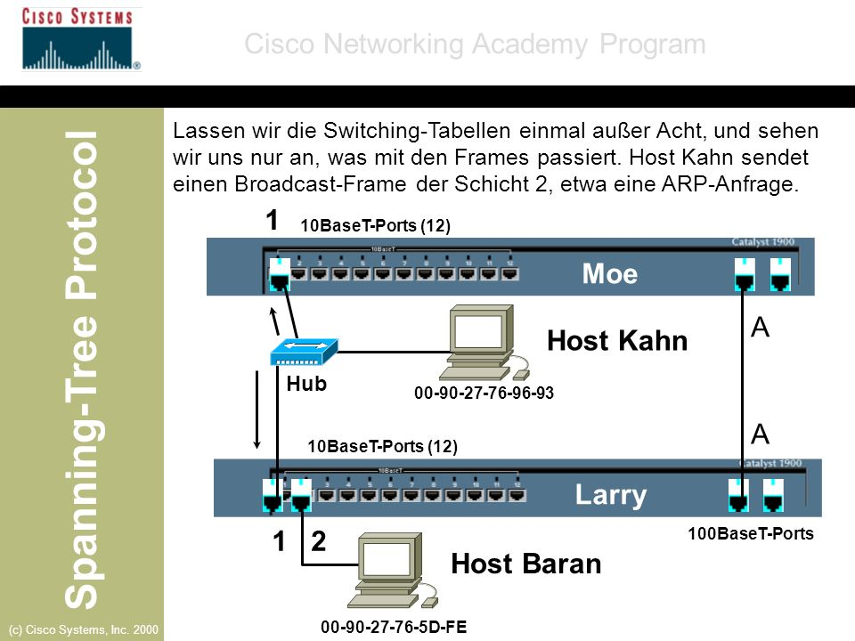 Spanning-Tree Protocol Cisco Networking Academy Program (c) Cisco Systems, Inc. 2000 10BaseT-Ports (12) 100BaseT-Ports A Moe Larry Host Kahn A 1 1 2 0