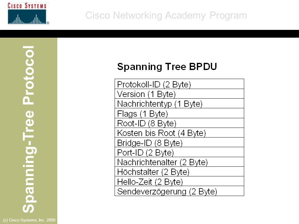 Spanning-Tree Protocol Cisco Networking Academy Program (c) Cisco Systems, Inc. 2000