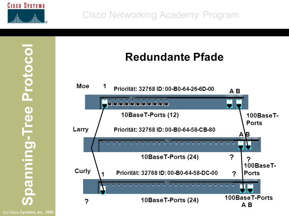 Spanning-Tree Protocol Cisco Networking Academy Program (c) Cisco Systems, Inc. 2000 A B 1 1 Moe Larry Curly 10BaseT-Ports (12) 10BaseT-Ports (24) 100
