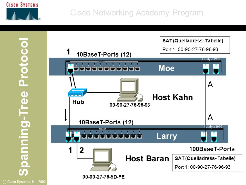 Spanning-Tree Protocol Cisco Networking Academy Program (c) Cisco Systems, Inc. 2000 10BaseT-Ports (12) 100BaseT-Ports A Moe Larry Host Baran A SAT (Q