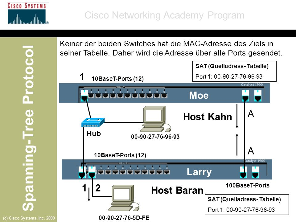 Spanning-Tree Protocol Cisco Networking Academy Program (c) Cisco Systems, Inc. 2000 SAT (Quelladress- Tabelle) Port 1: 00-90-27-76-96-93 SAT (Quellad