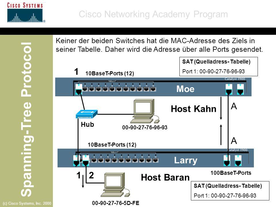 Spanning-Tree Protocol Cisco Networking Academy Program (c) Cisco Systems, Inc. 2000 Moe-Port B