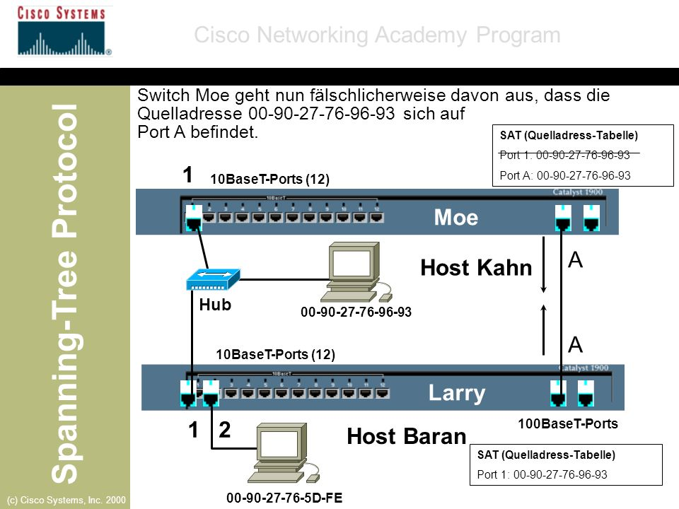 Spanning-Tree Protocol Cisco Networking Academy Program (c) Cisco Systems, Inc. 2000 SAT (Quelladress-Tabelle) Port 1: 00-90-27-76-96-93 10BaseT-Ports