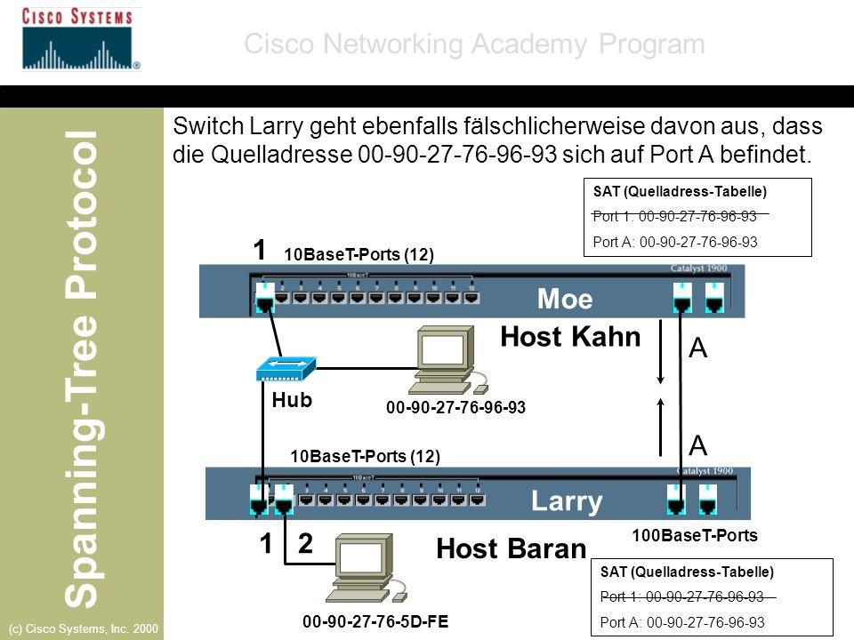 Spanning-Tree Protocol Cisco Networking Academy Program (c) Cisco Systems, Inc. 2000 Larry-Port 1
