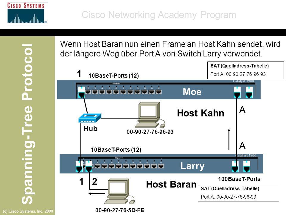 Spanning-Tree Protocol Cisco Networking Academy Program (c) Cisco Systems, Inc. 2000 Larry-Port B